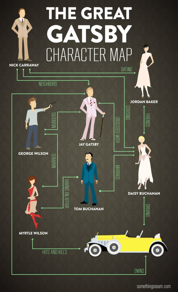 the-great-gatsby-character-map_514d045268c55